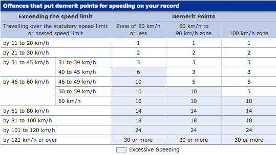 hazards of speeding essay That 39s the only real answer the dangers of speeding – decisive livingspeeding puts your family and others in danger speeding is a factor in 31 traveling over the speed limit can be especially dangerous in bad weather conditions free essays on dangers of speeding – check out our top free.